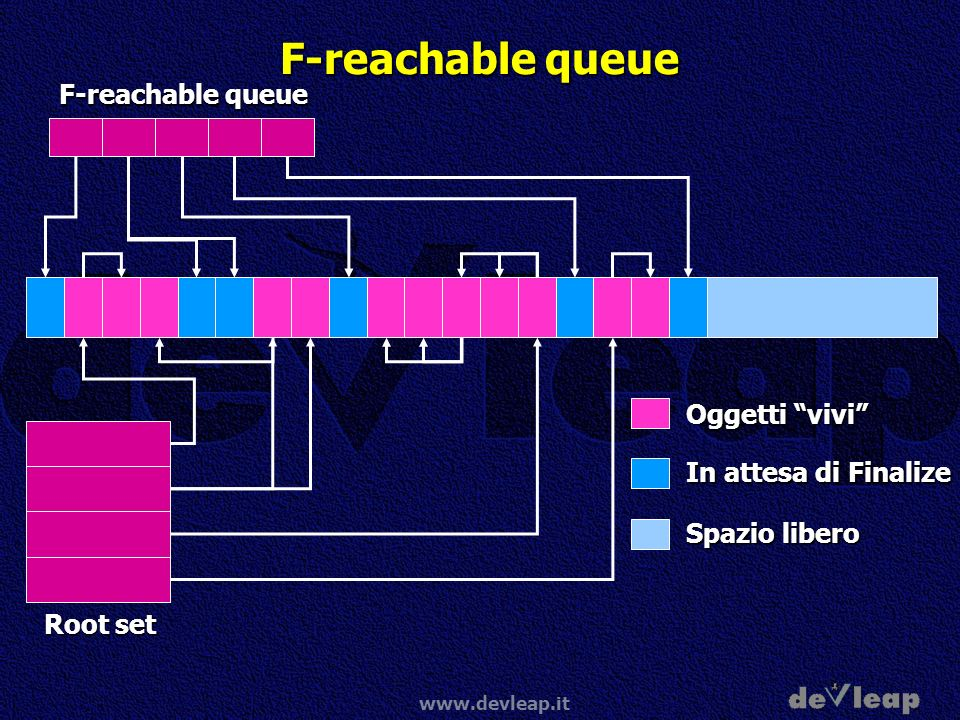 F-reachable queue F-reachable queue Oggetti vivi