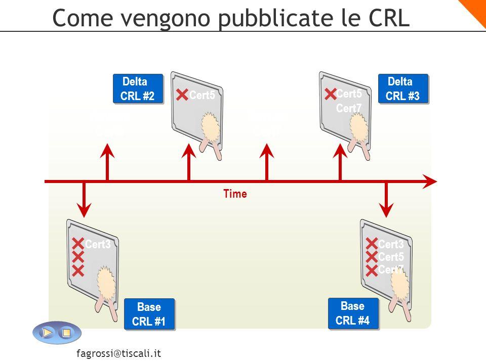 Come vengono pubblicate le CRL