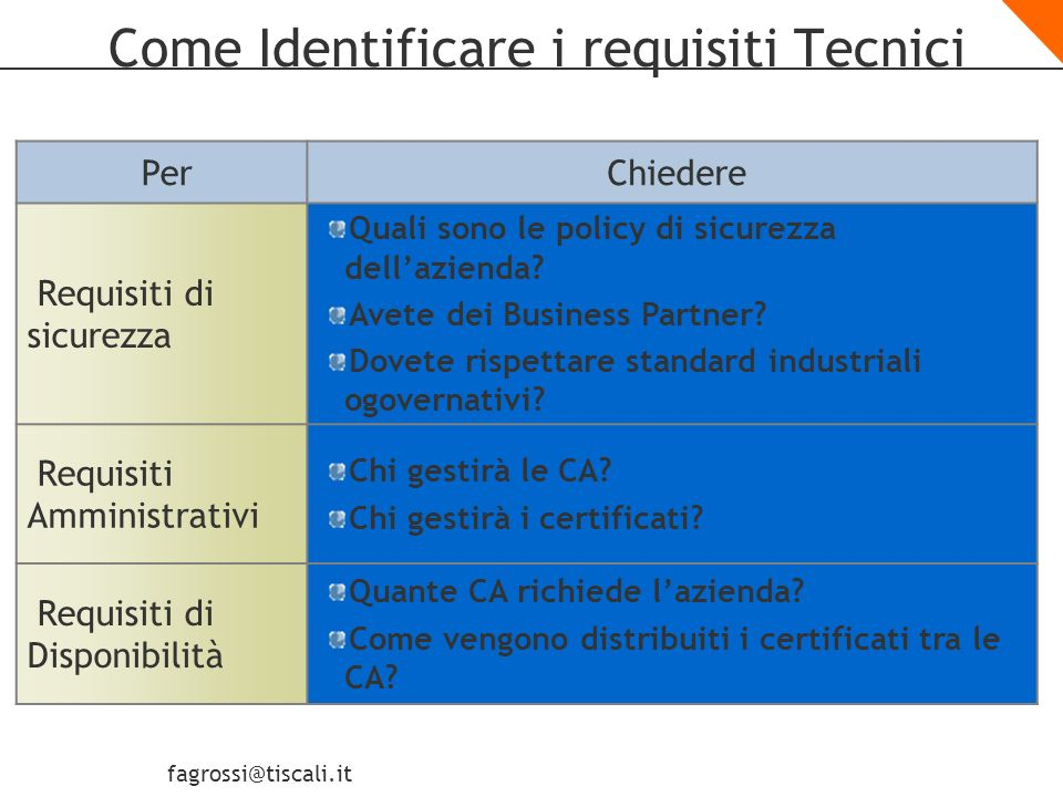 Come Identificare i requisiti Tecnici