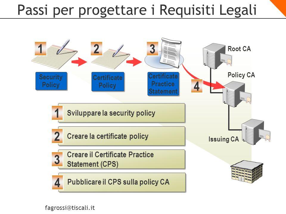 Passi per progettare i Requisiti Legali