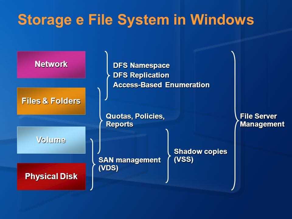 Storage e File System in Windows