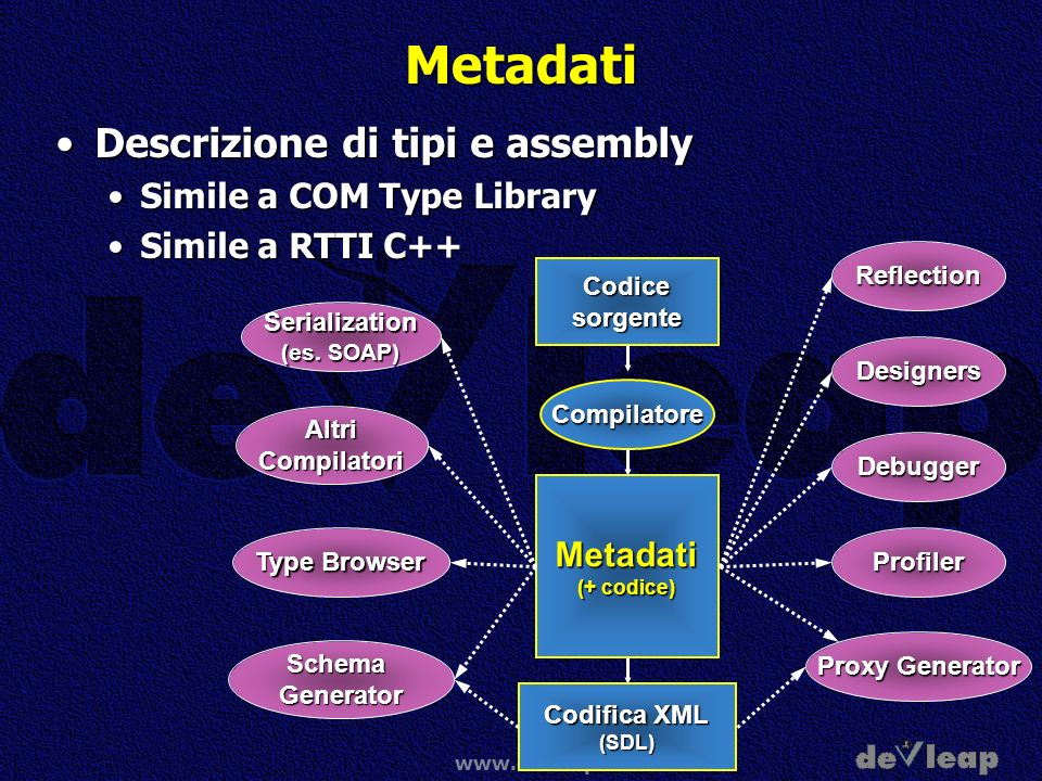 Metadati Descrizione di tipi e assembly Simile a COM Type Library