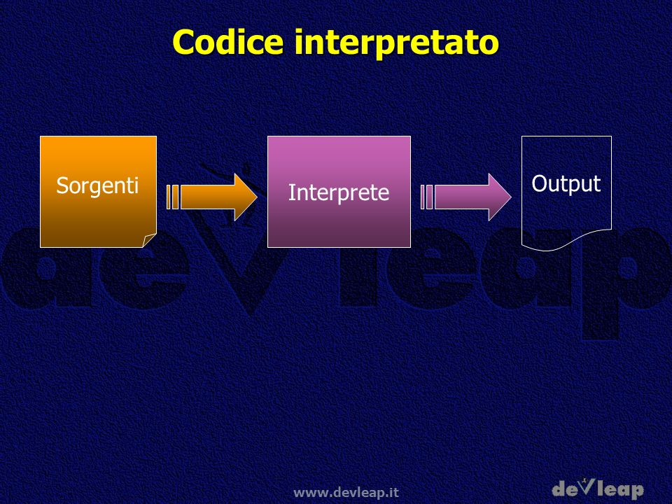 Codice interpretato Sorgenti Interprete Output www.devleap.it