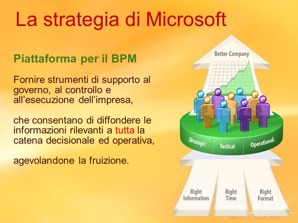 La strategia di Microsoft