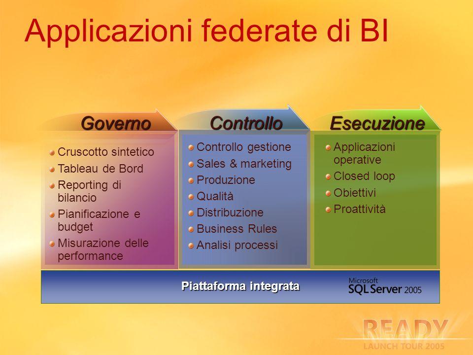 Applicazioni federate di BI