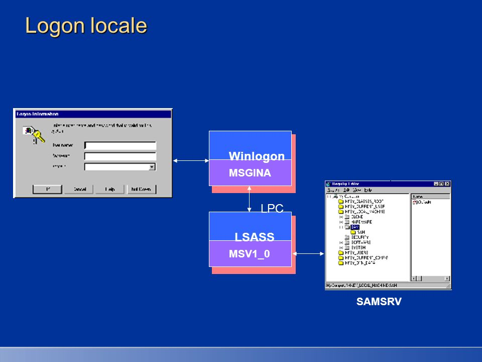 Logon locale Winlogon LPC LSASS MSGINA MSV1_0 SAMSRV