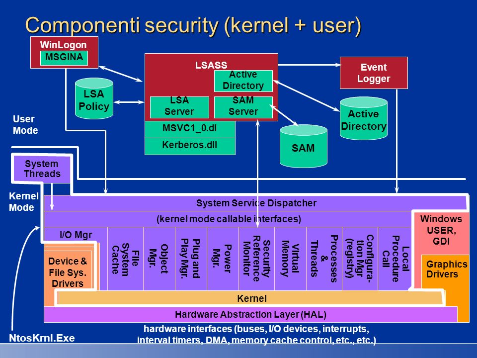 Componenti security (kernel + user)