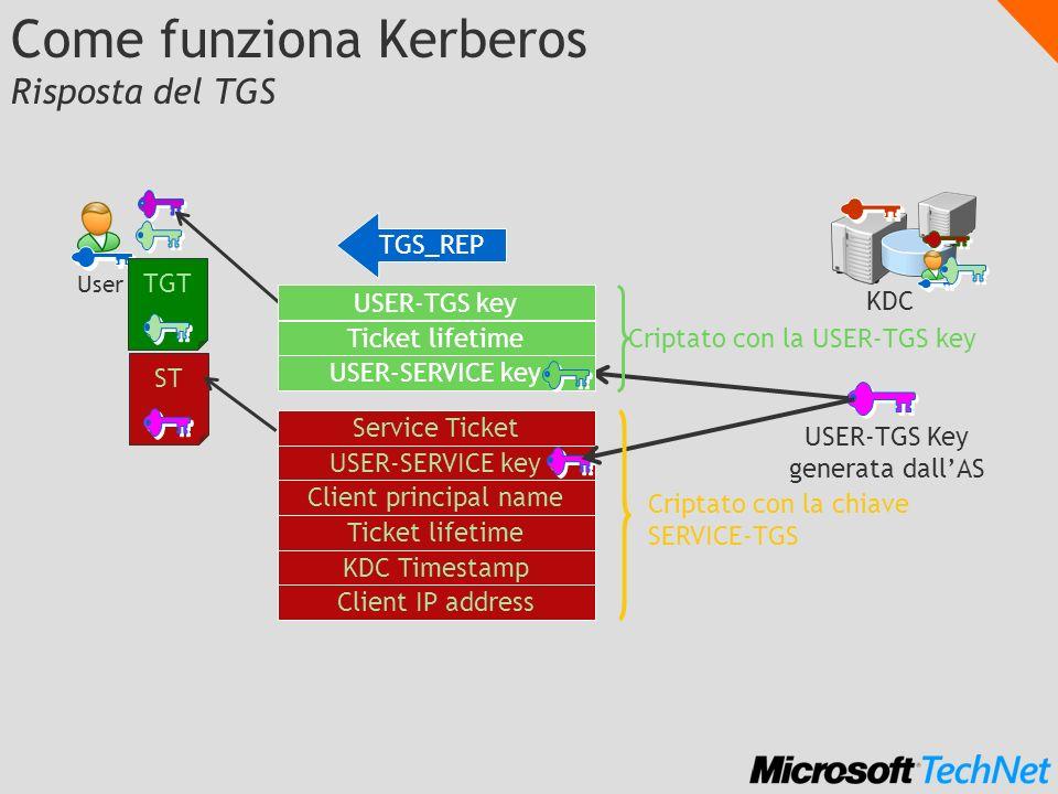 Come funziona Kerberos Risposta del TGS