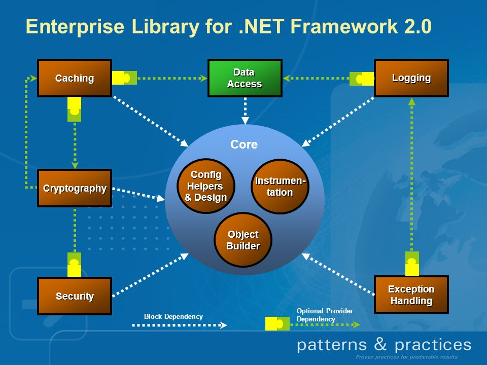 Enterprise Library for .NET Framework 2.0