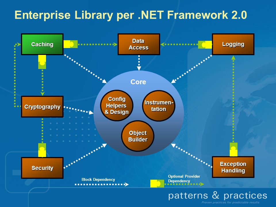 Enterprise Library per .NET Framework 2.0