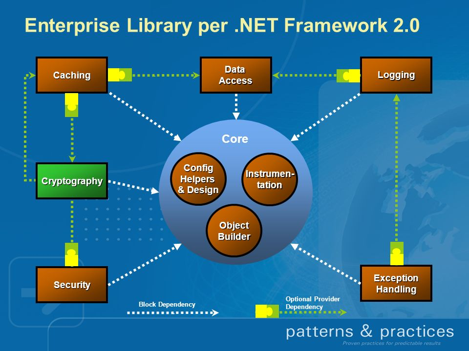Enterprise Library per .NET Framework 2.0