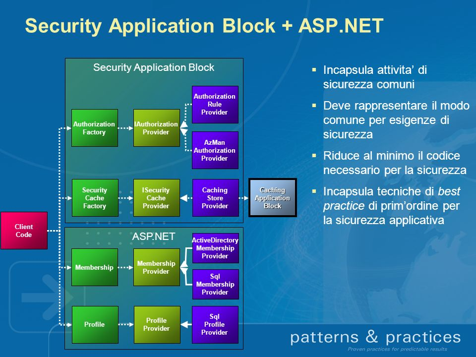 Security Application Block + ASP.NET