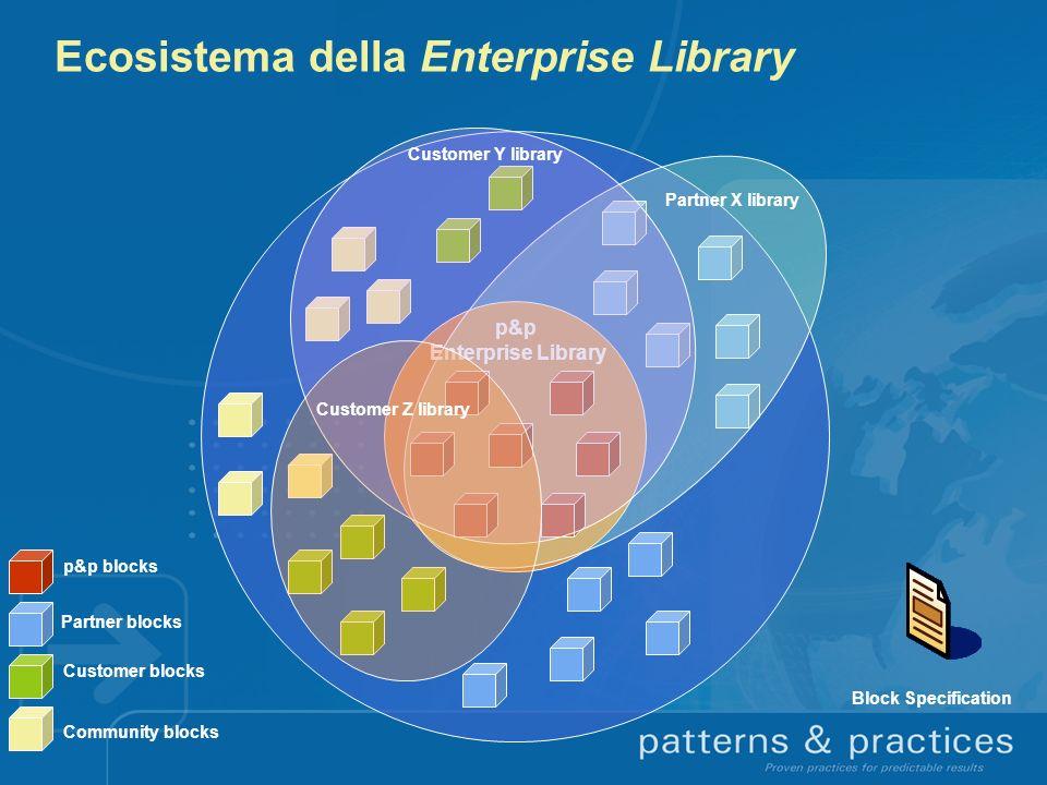 Ecosistema della Enterprise Library