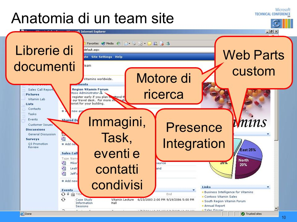 Anatomia di un team site