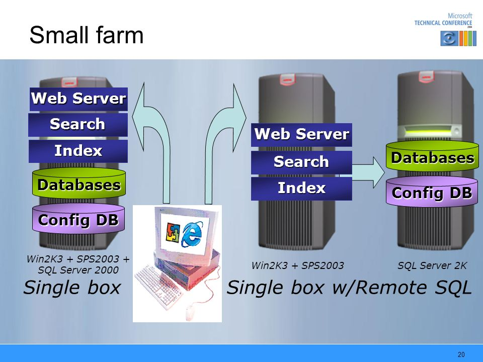 Small farm Single box Single box w/Remote SQL Web Server Search