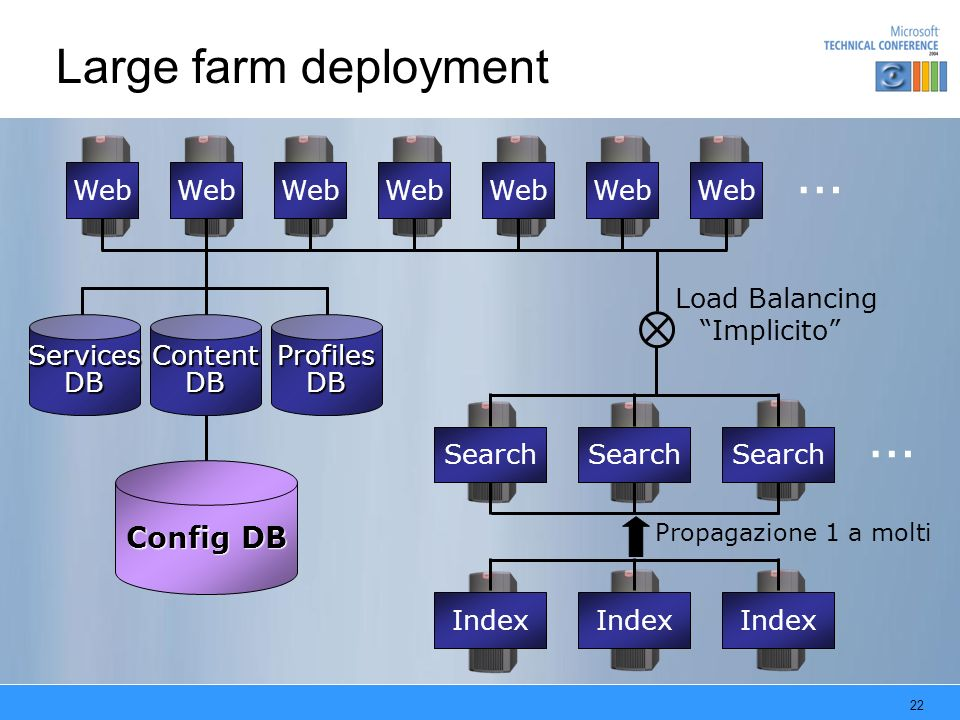 … … Large farm deployment Config DB Web Web Web Web Web Web Web