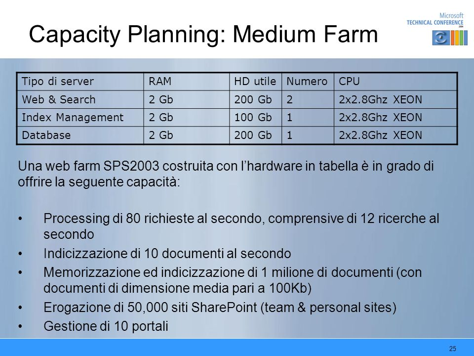 Capacity Planning: Medium Farm