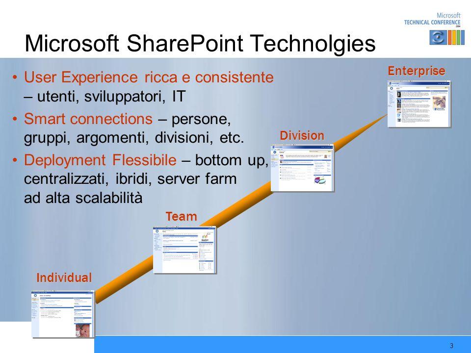 Microsoft SharePoint Technolgies