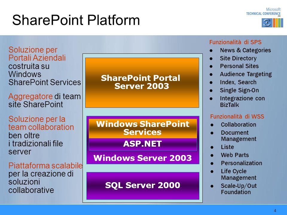 SharePoint Portal Server 2003 Windows SharePoint Services