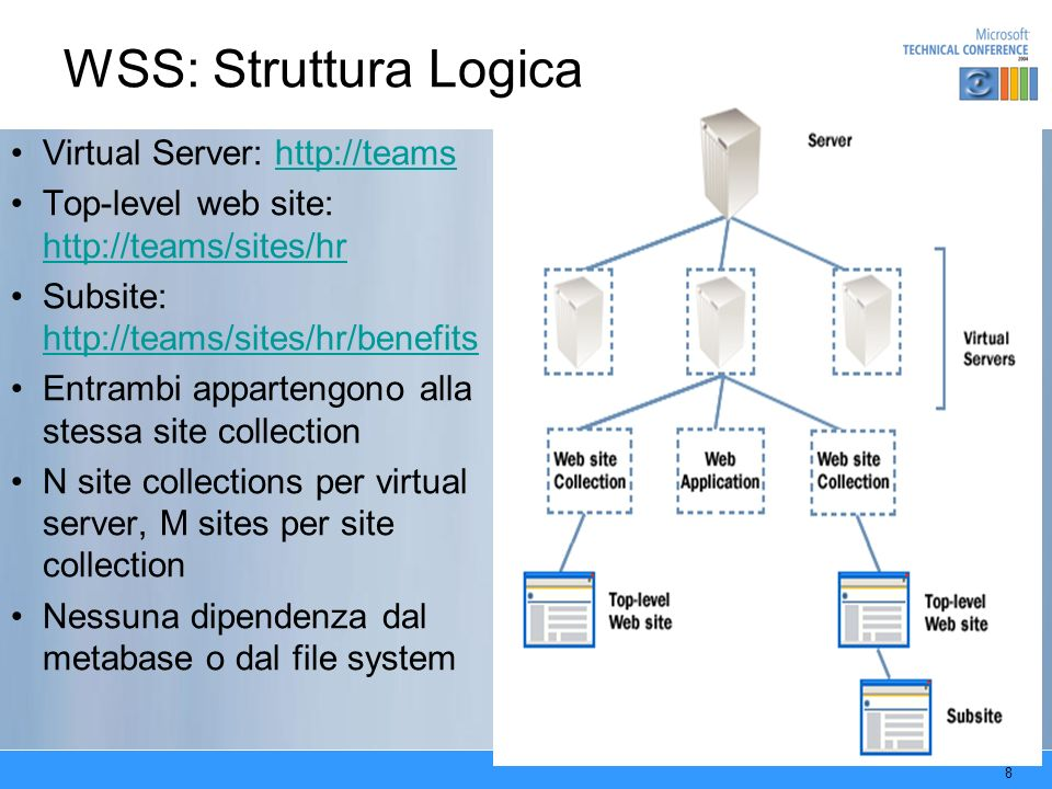 WSS: Struttura Logica Virtual Server: http://teams