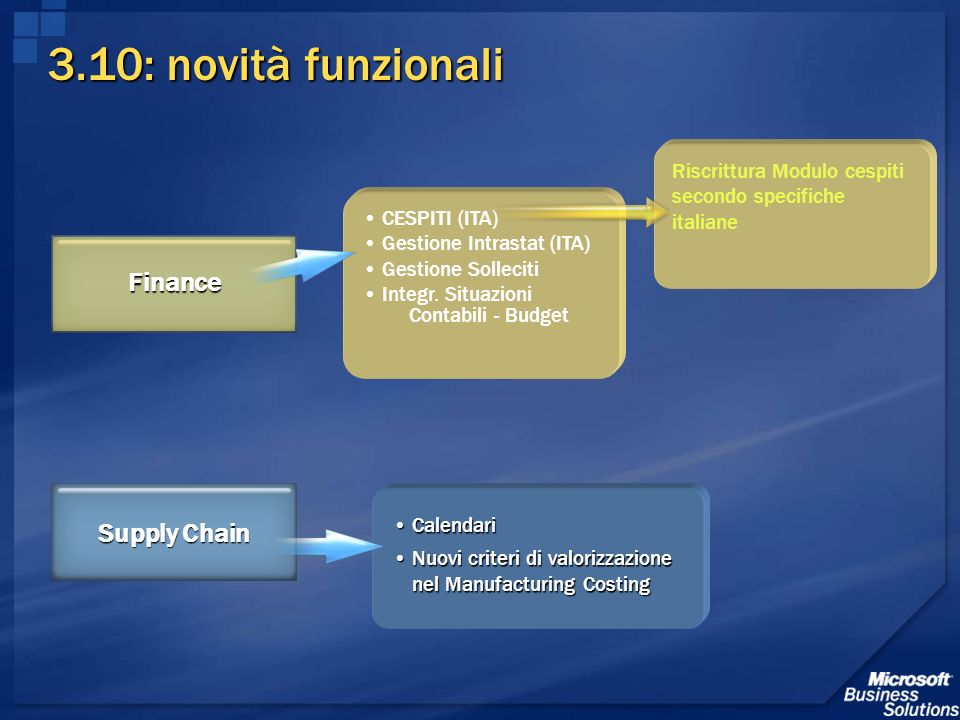 3.10: novità funzionali Finance Supply Chain
