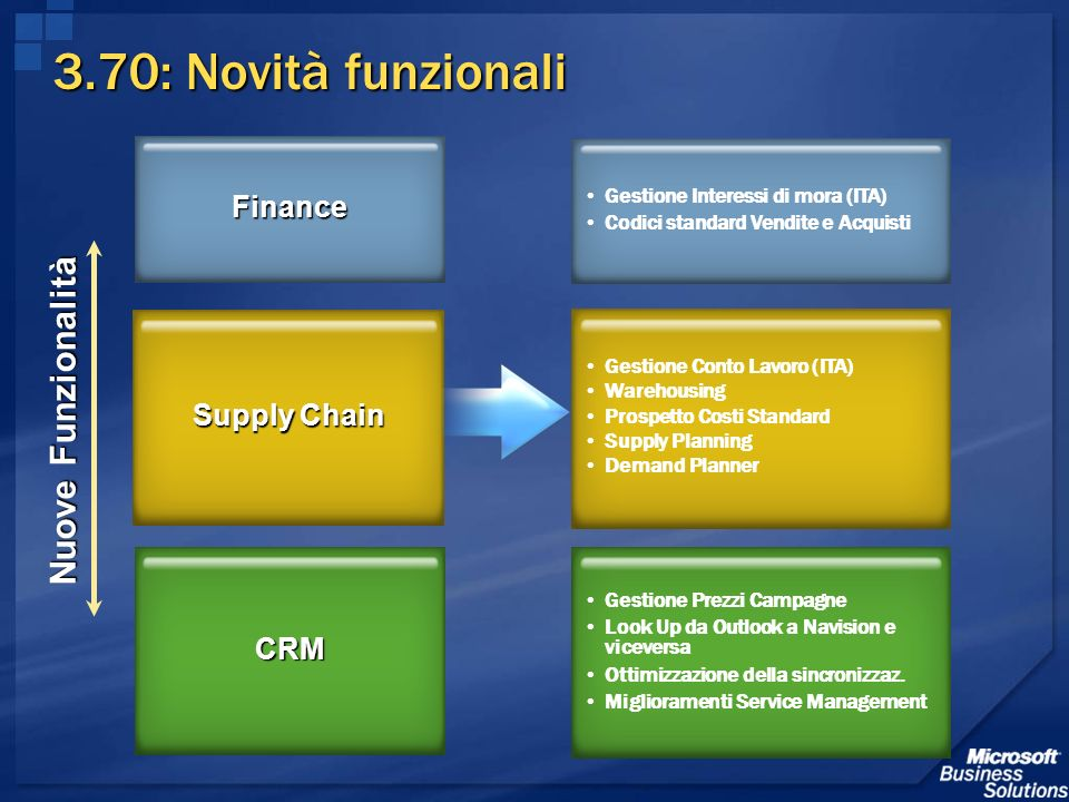 3.70: Novità funzionali Nuove Funzionalità Finance Supply Chain CRM