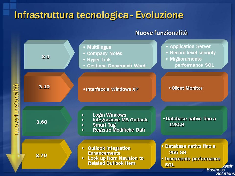Infrastruttura tecnologica - Evoluzione