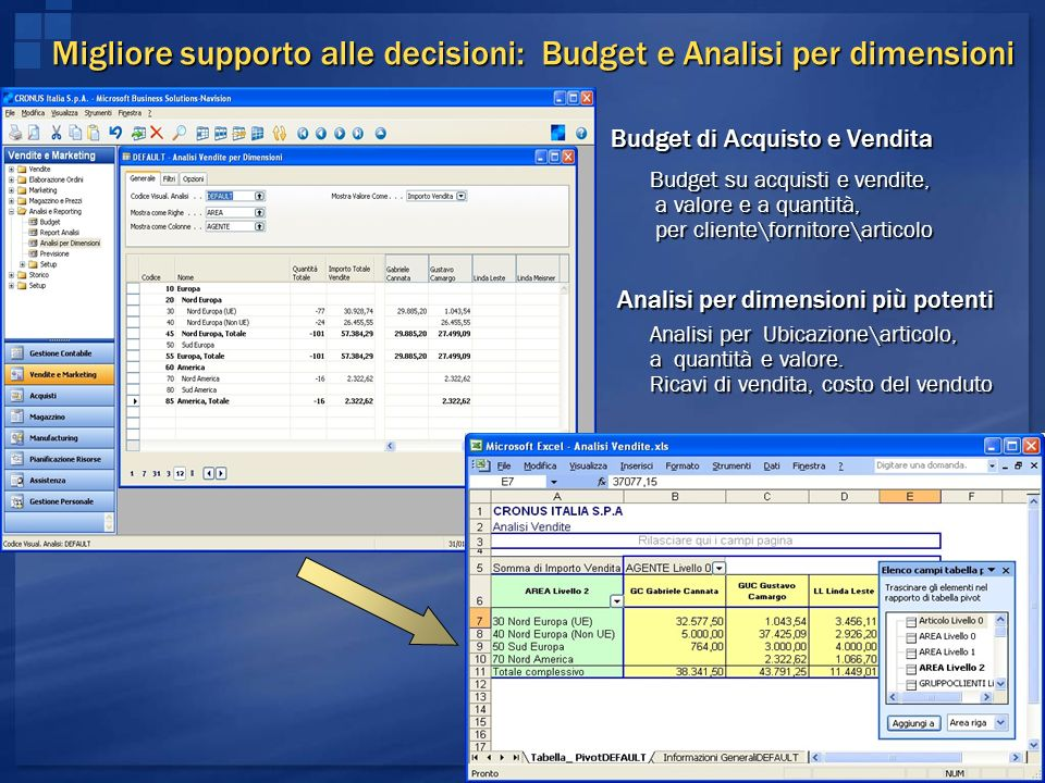 Migliore supporto alle decisioni: Budget e Analisi per dimensioni