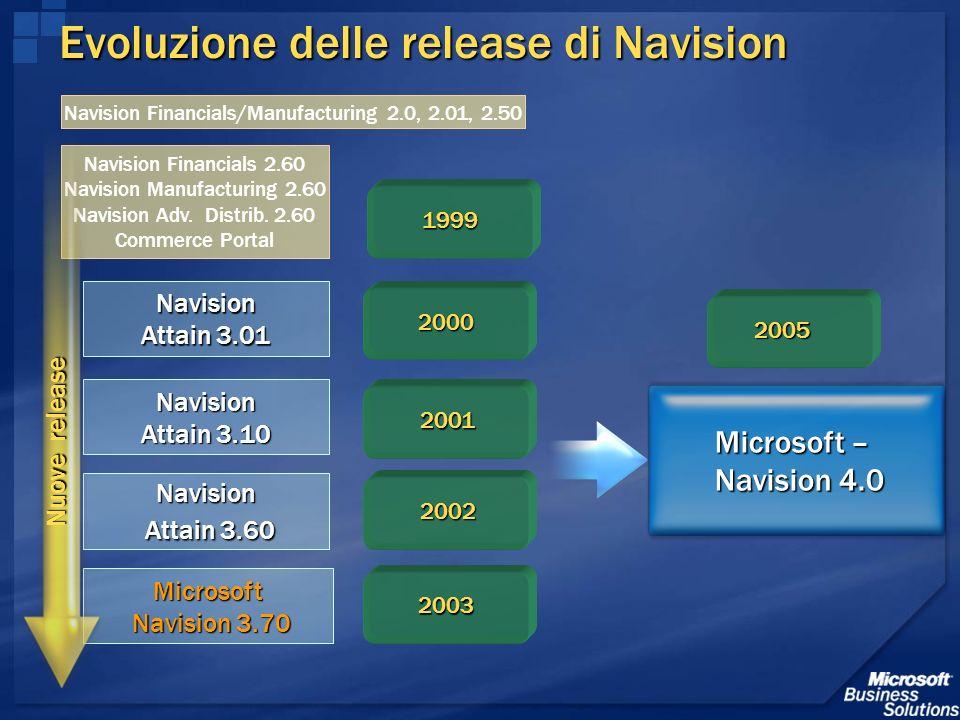 Evoluzione delle release di Navision