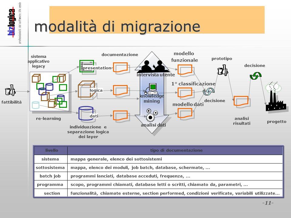 modalità di migrazione