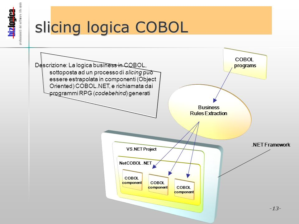 slicing logica COBOL COBOL. programs.
