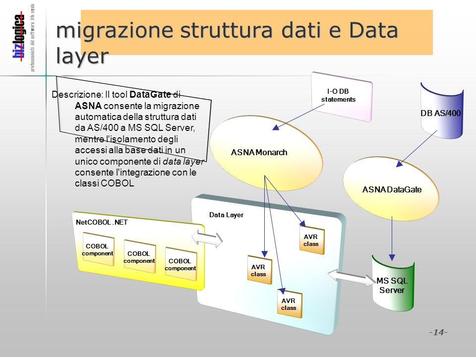 migrazione struttura dati e Data layer