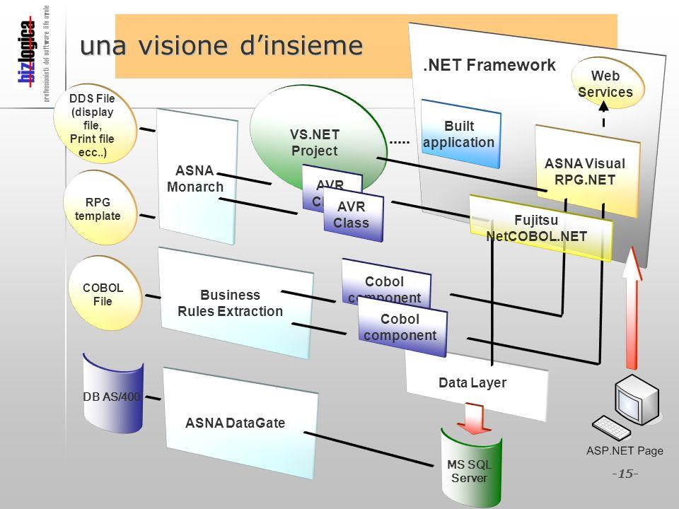 una visione d'insieme .NET Framework Web Services VS.NET Project Built