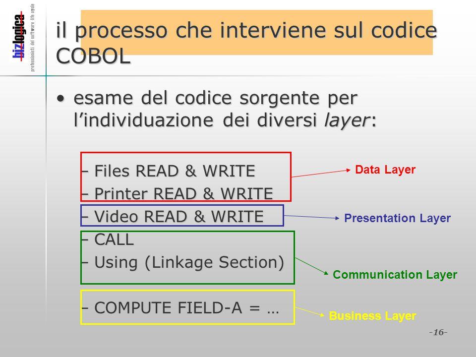 il processo che interviene sul codice COBOL