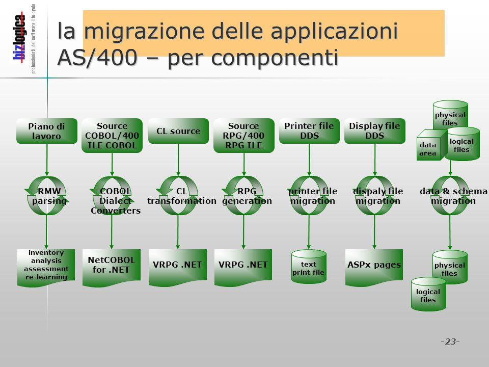 la migrazione delle applicazioni AS/400 – per componenti
