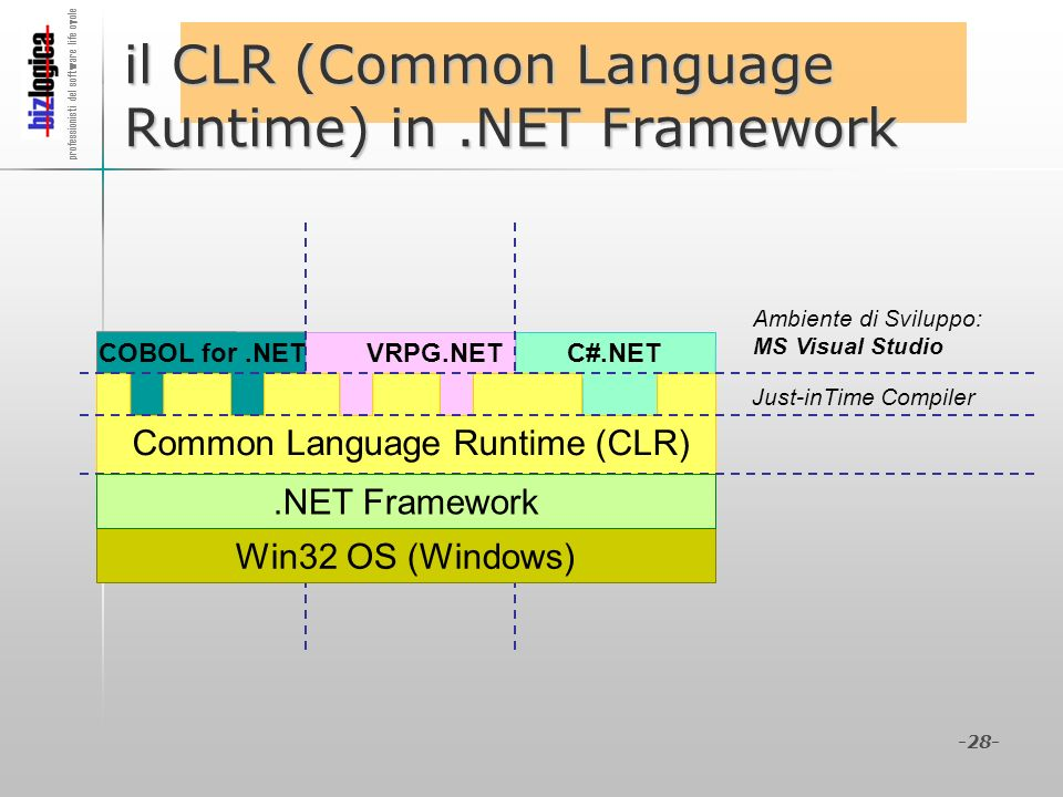 il CLR (Common Language Runtime) in .NET Framework