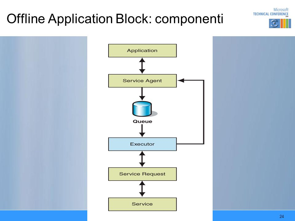 Offline Application Block: componenti