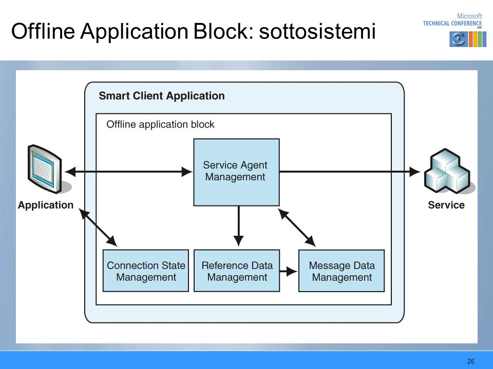 Offline Application Block: sottosistemi