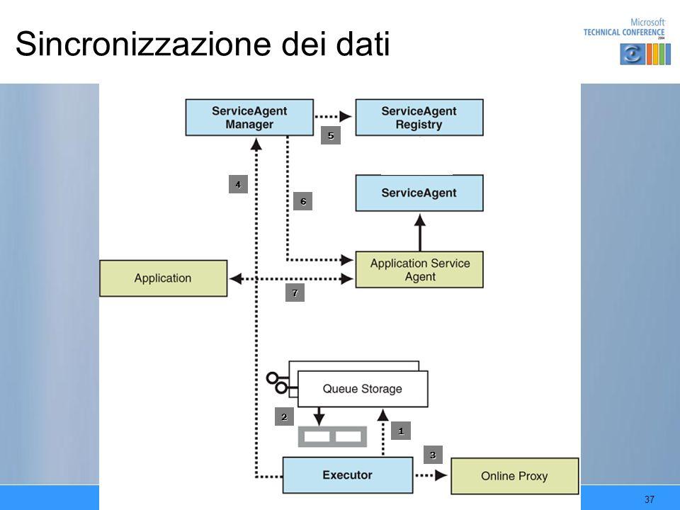 Sincronizzazione dei dati