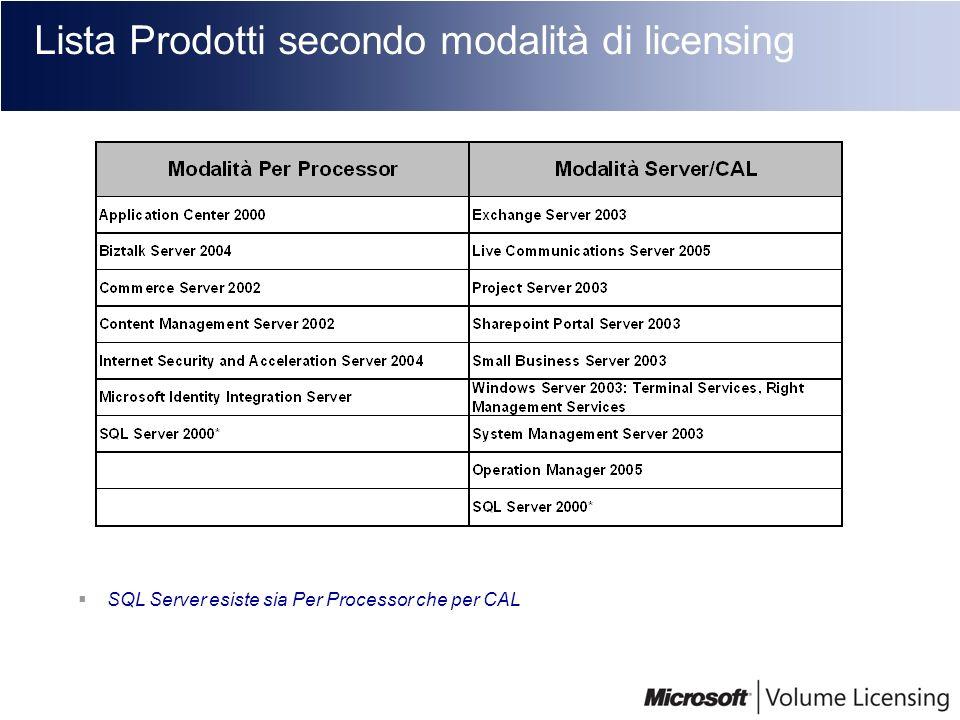Lista Prodotti secondo modalità di licensing