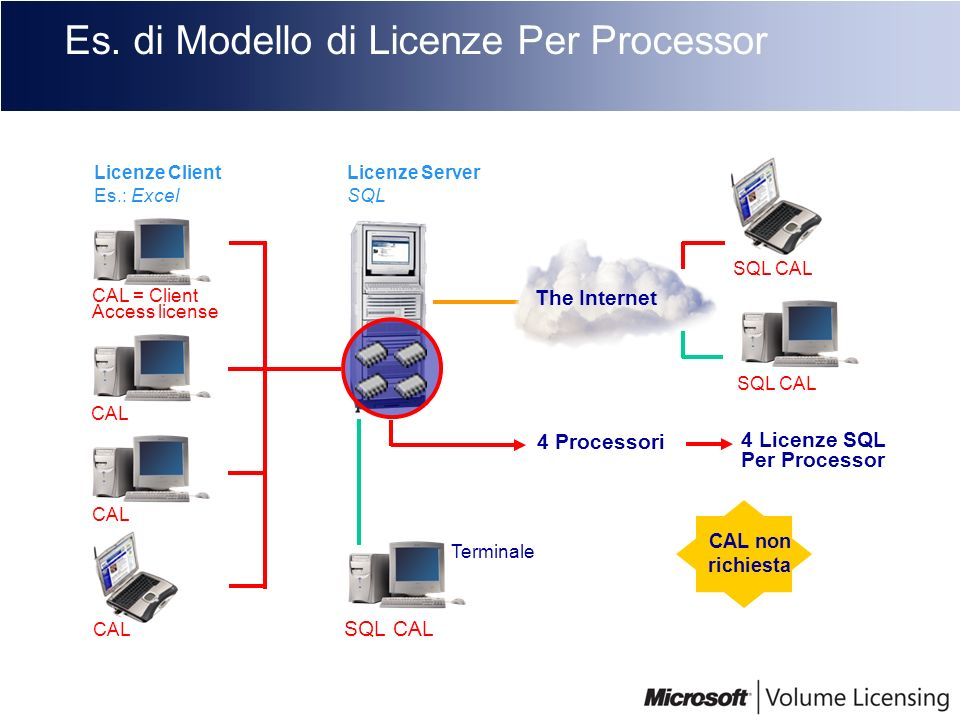 Es. di Modello di Licenze Per Processor