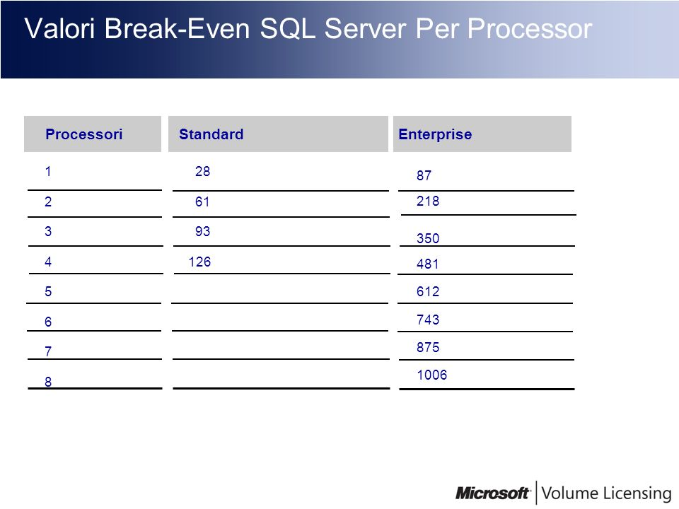 Valori Break-Even SQL Server Per Processor