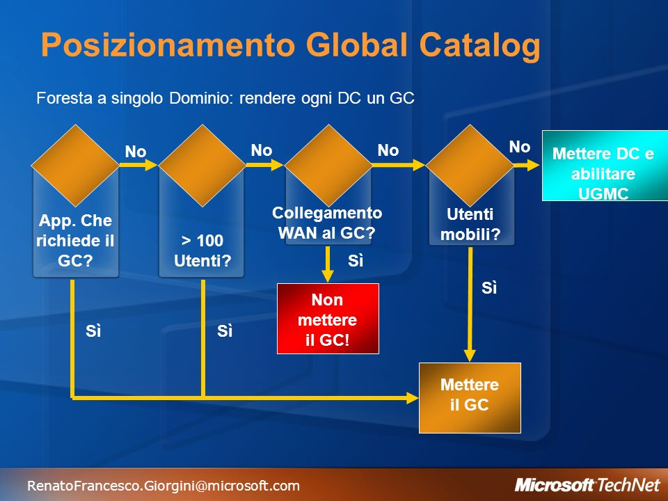 Posizionamento Global Catalog