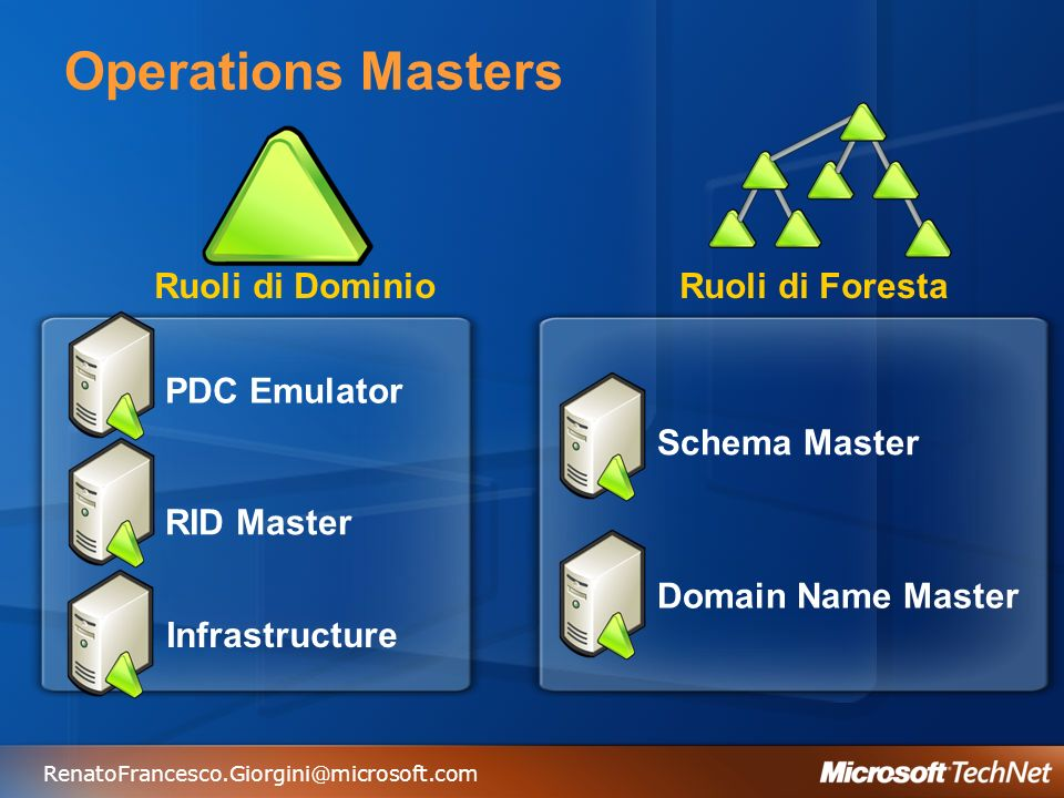 Operations Masters Ruoli di Dominio Ruoli di Foresta PDC Emulator