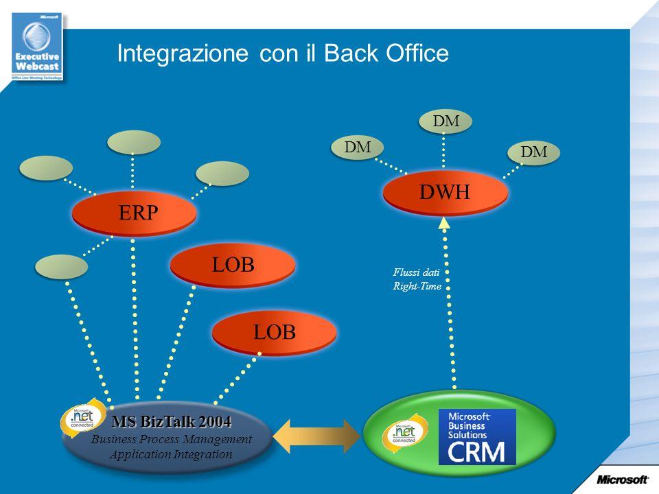 Integrazione con il Back Office