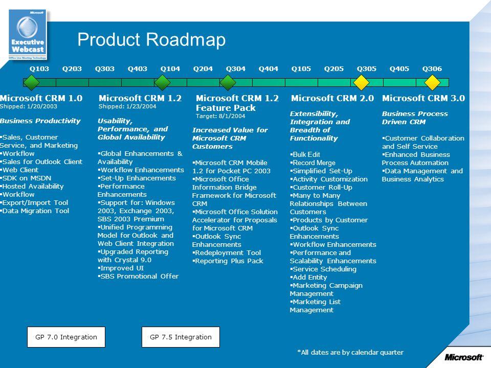Product Roadmap Microsoft CRM 1.0 Microsoft CRM 1.2 Microsoft CRM 1.2