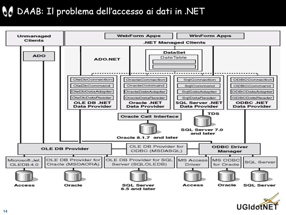 DAAB: Il problema dell'accesso ai dati in .NET