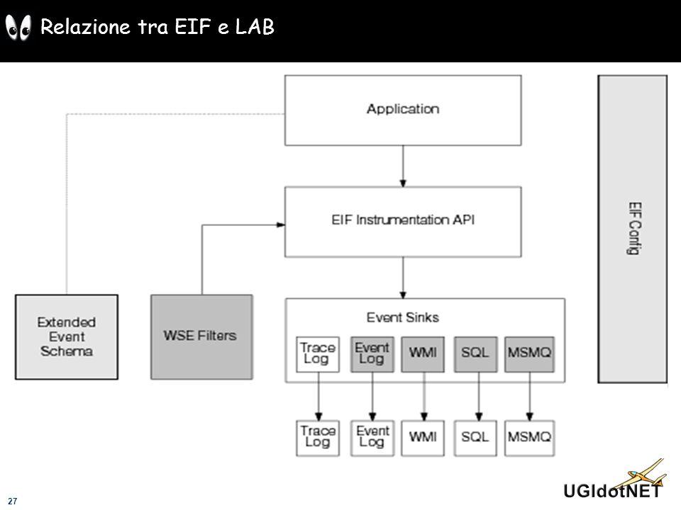 Relazione tra EIF e LAB