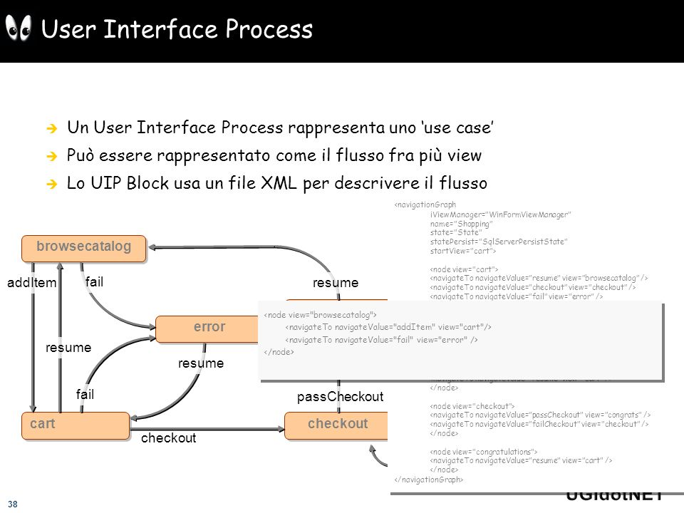 User Interface Process