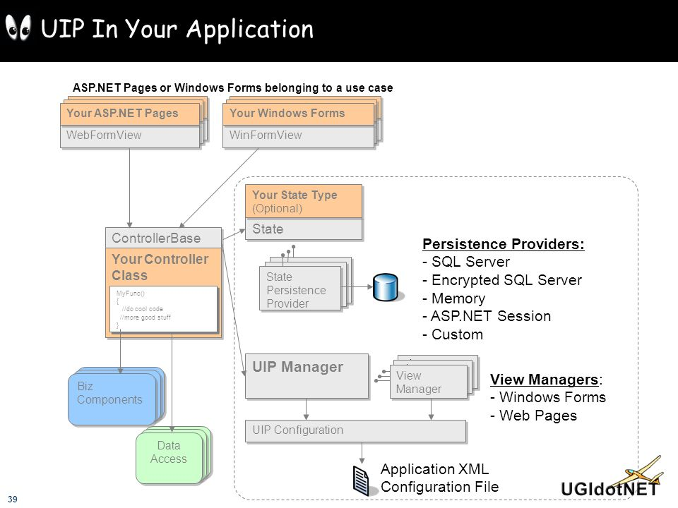 UIP In Your Application